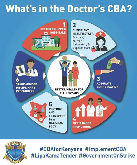 Inforgraphic simplfying the demands of striking Kenyan doctors who assert that implementing the 2013 CBA guarantees appropriately equipped hospitals adequately manned by well trained, motivated and disciplined health professionals whose skills were equitably distributed across the country.Who can find fault with such a public health system?